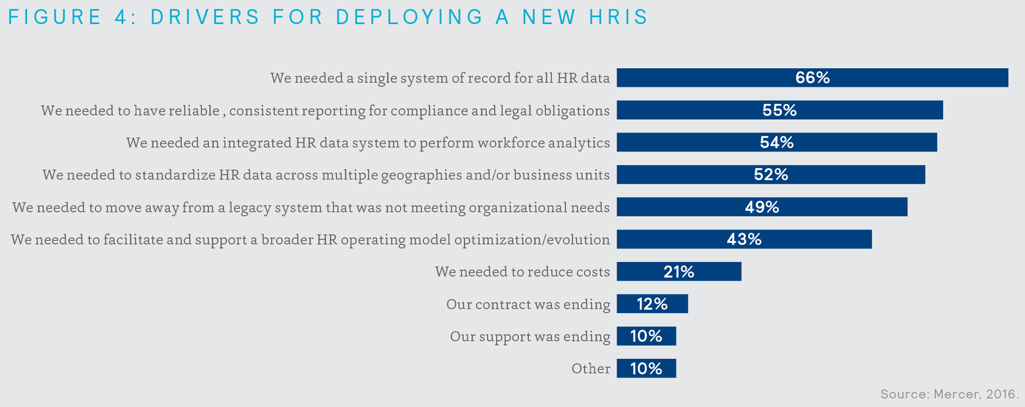 Drivers for deploying a new HRIS